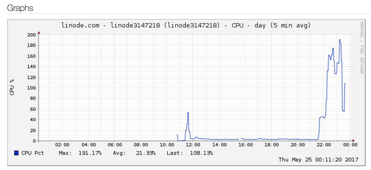 Learnings from analyzing my compromised server (Linode) · Tasdik Rahman